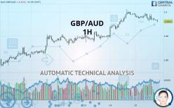 GBP/AUD - 1 час