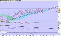 EUR/AUD - Weekly