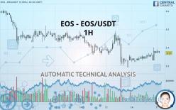 EOS - EOS/USDT - 1 tim