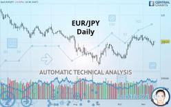 EUR/JPY - Ежедневно