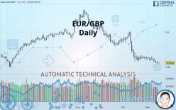 EUR/GBP - Ежедневно