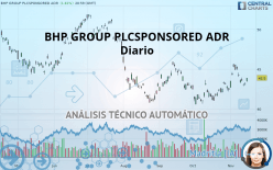 BHP GROUP PLCSPONSORED ADR - Diario