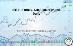 RITCHIE BROS. AUCTIONEERS INC. - Daily