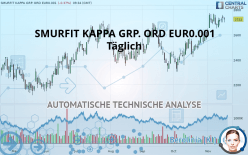 SMURFIT KAPPA GRP. ORD EUR0.001 - Täglich