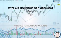 WIZZ AIR HOLDINGS ORD GBP0.0001 - Daily