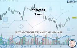 CAD/ZAR - 1 uur