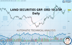 LAND SECURITIES GRP. ORD 10 2/3P - Daily