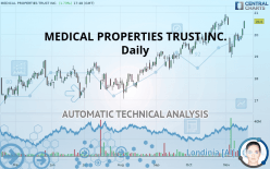 MEDICAL PROPERTIES TRUST INC. - Daily