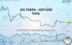 IOS TOKEN - IOST/USD - Giornaliero