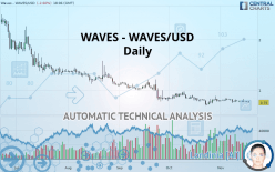 WAVES - WAVES/USD - Ежедневно