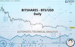BITSHARES - BTS/USD - Giornaliero