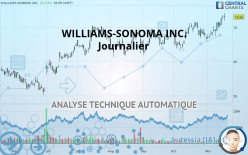 WILLIAMS-SONOMA INC. - Ежедневно