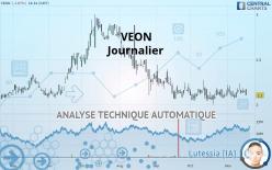 VEON - Journalier