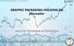 GRAPHIC PACKAGING HOLDING CO. - Ежедневно
