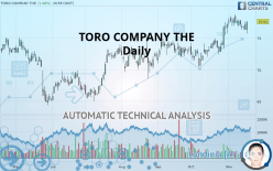 TORO COMPANY THE - Daily