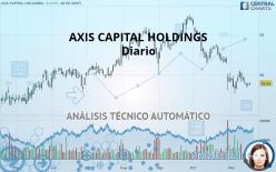 AXIS CAPITAL HOLDINGS - Ежедневно