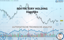 FOX FACTORY HOLDING - 每日