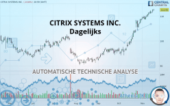 CITRIX SYSTEMS INC. - Dagelijks
