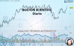 BOSTON SCIENTIFIC - Diario