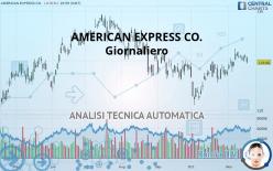 AMERICAN EXPRESS CO. - Giornaliero