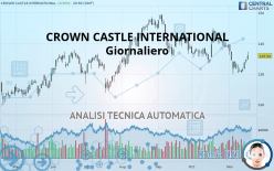 CROWN CASTLE INTERNATIONAL - Giornaliero