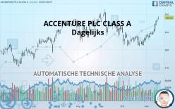 ACCENTURE PLC CLASS A - Dagelijks