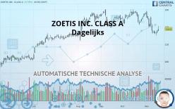 ZOETIS INC. CLASS A - Dagelijks