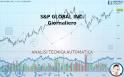 S&P GLOBAL INC. - Giornaliero