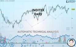 INDITEX - Daily