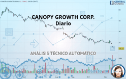 CANOPY GROWTH CORP. - Diario
