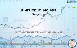PINDUODUO INC. ADS - Dagelijks