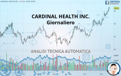 CARDINAL HEALTH INC. - Giornaliero