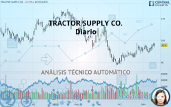 TRACTOR SUPPLY CO. - Diário
