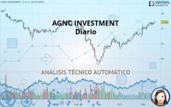 AGNC INVESTMENT - Diario