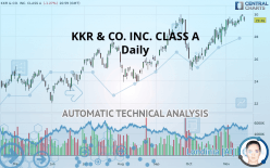 KKR & CO. INC. - Daily