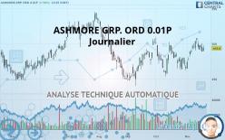 ASHMORE GRP. ORD 0.01P - Ежедневно