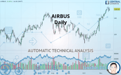 AIRBUS - Daily