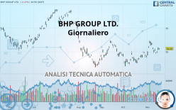 BHP GROUP LTD. - Giornaliero