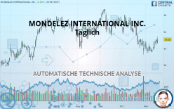 MONDELEZ INTERNATIONAL INC. - Täglich