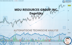 MDU RESOURCES GROUP INC. - Daily