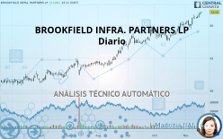 BROOKFIELD INFRA. PARTNERS LP - Diario