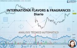 INTERNATIONA FLAVORS & FRAGRANCES - Diario