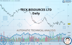 TECK RESOURCES LTD - Daily