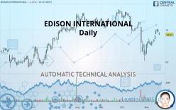 EDISON INTERNATIONAL - Daily