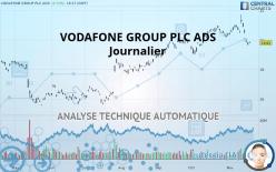 VODAFONE GROUP PLC ADS - Dagelijks