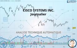 CISCO SYSTEMS INC. - Dagelijks