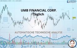UMB FINANCIAL CORP. - Dagelijks