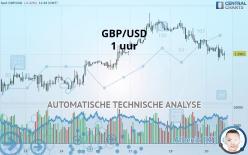 GBP/USD - 1 uur