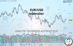EUR/USD - 每日