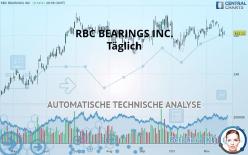 RBC BEARINGS INC. - Giornaliero